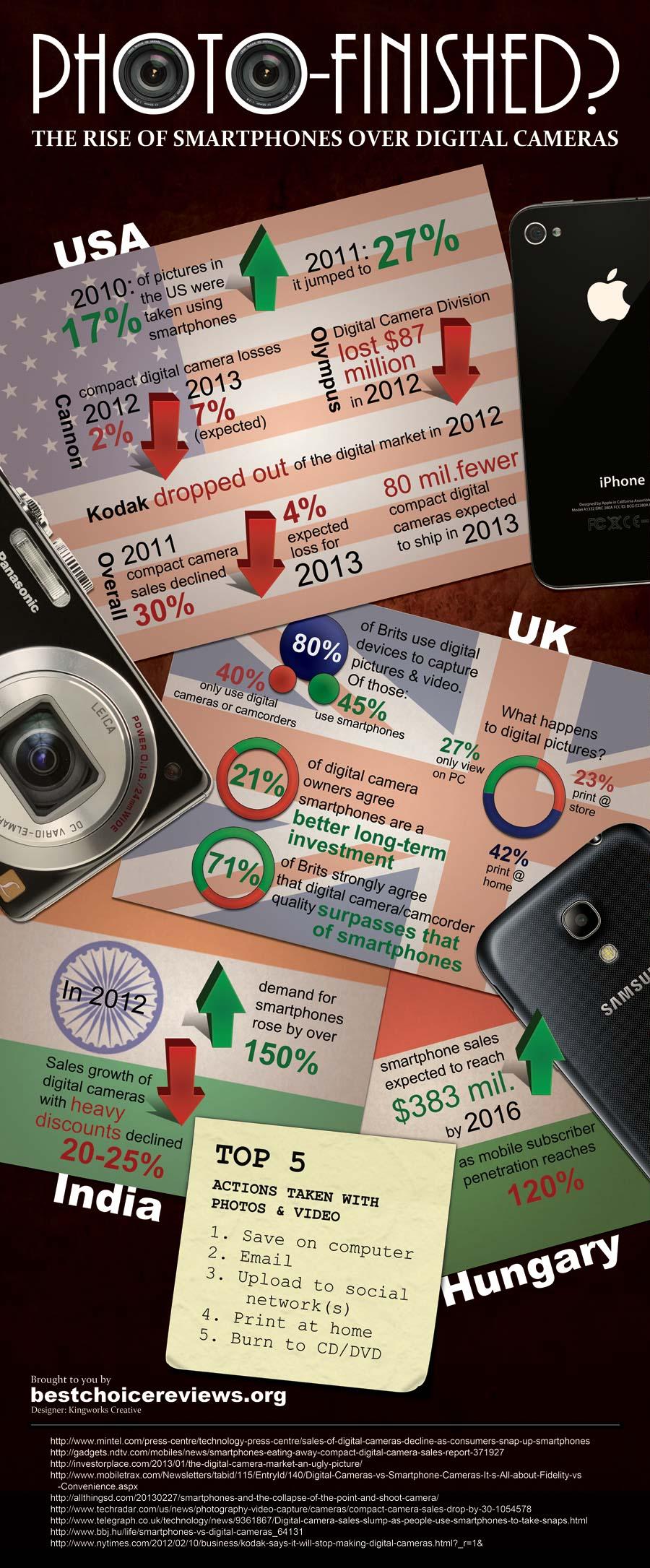 Smartphones vs Digital Cameras-Infographic