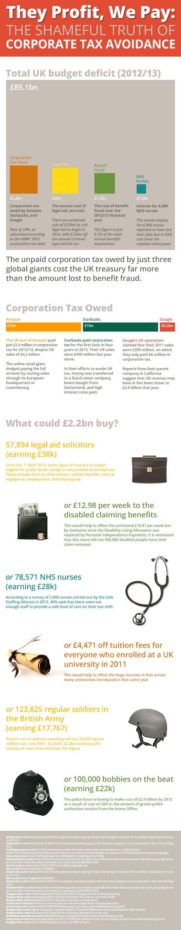 Corporate Tax Evasion UK-Infographic