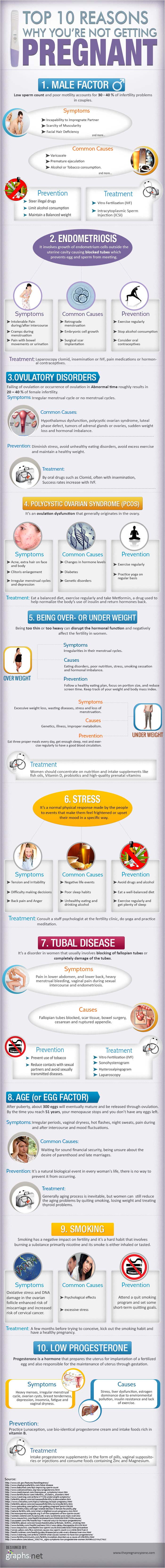 Pregnancy Failure Reasons-Infographic