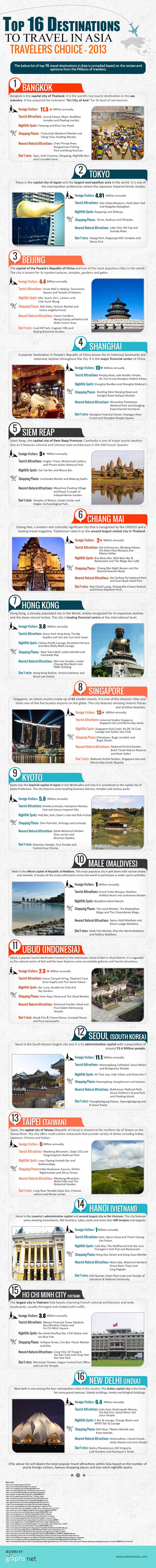 Destination Asia-Infographic