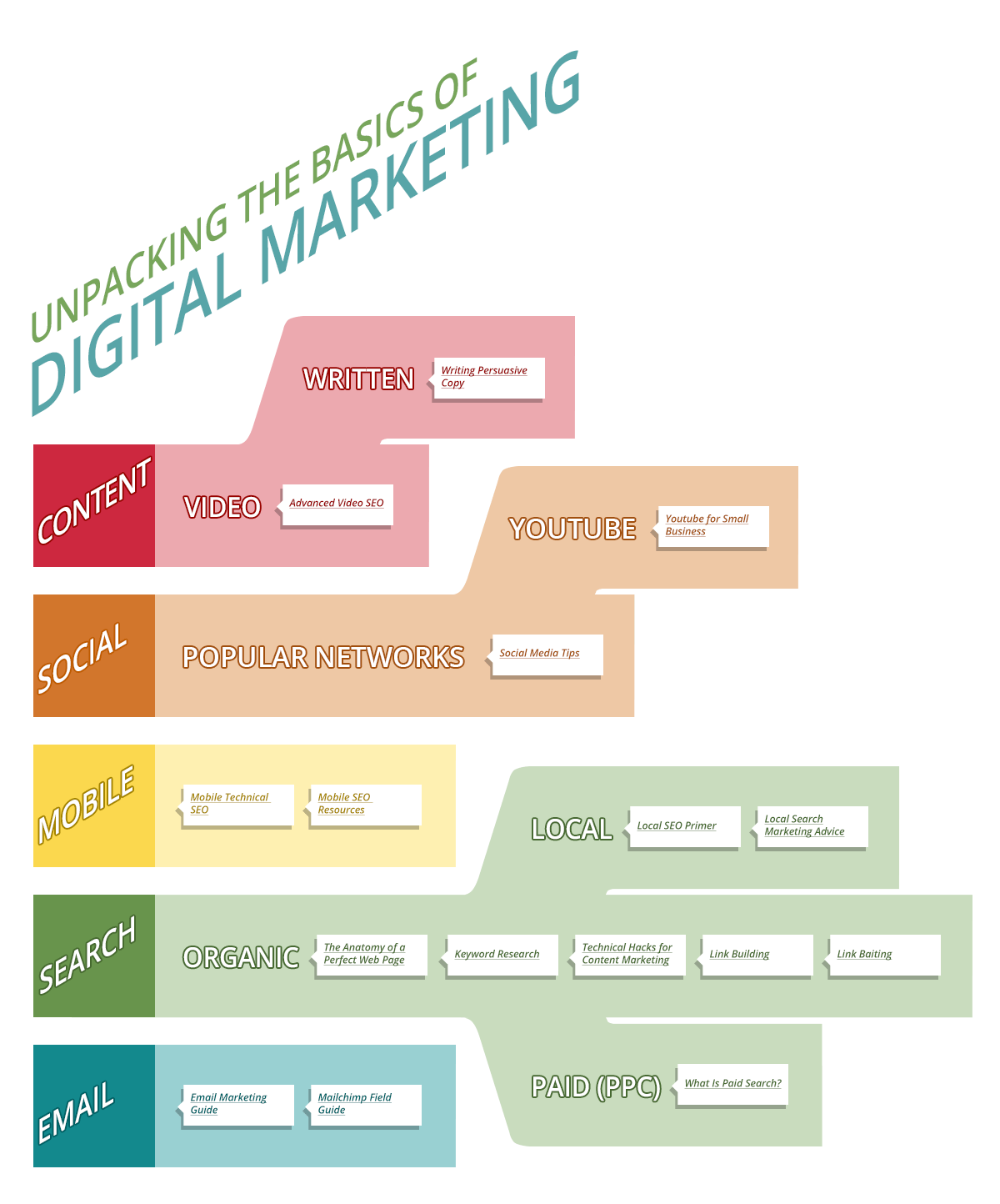 Digital Marketing for Dummies-Infographic