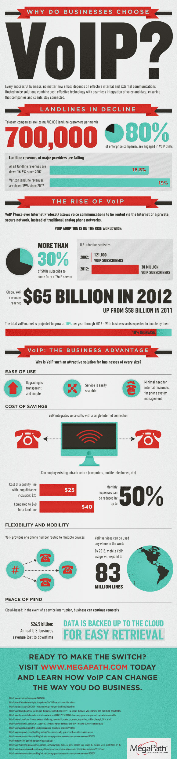 VOIP for Business-Infographic
