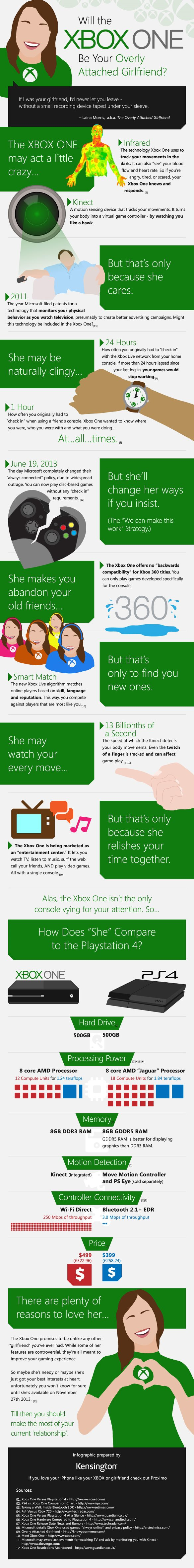 XBOX One Overview-Infographic