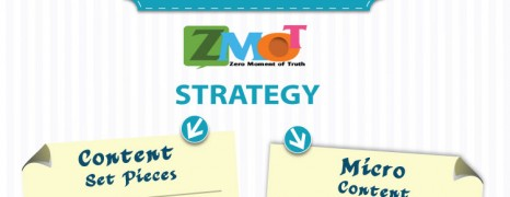 ZMOT Marketing Strategy
