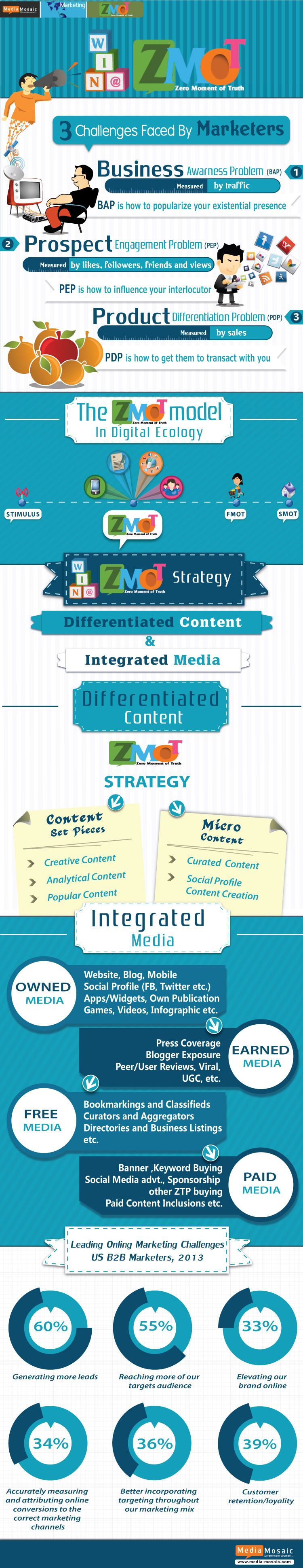 ZMOT Marketing Strategy-Infographic