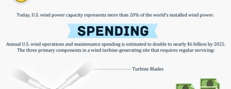 Wind Power Maintenance Costs