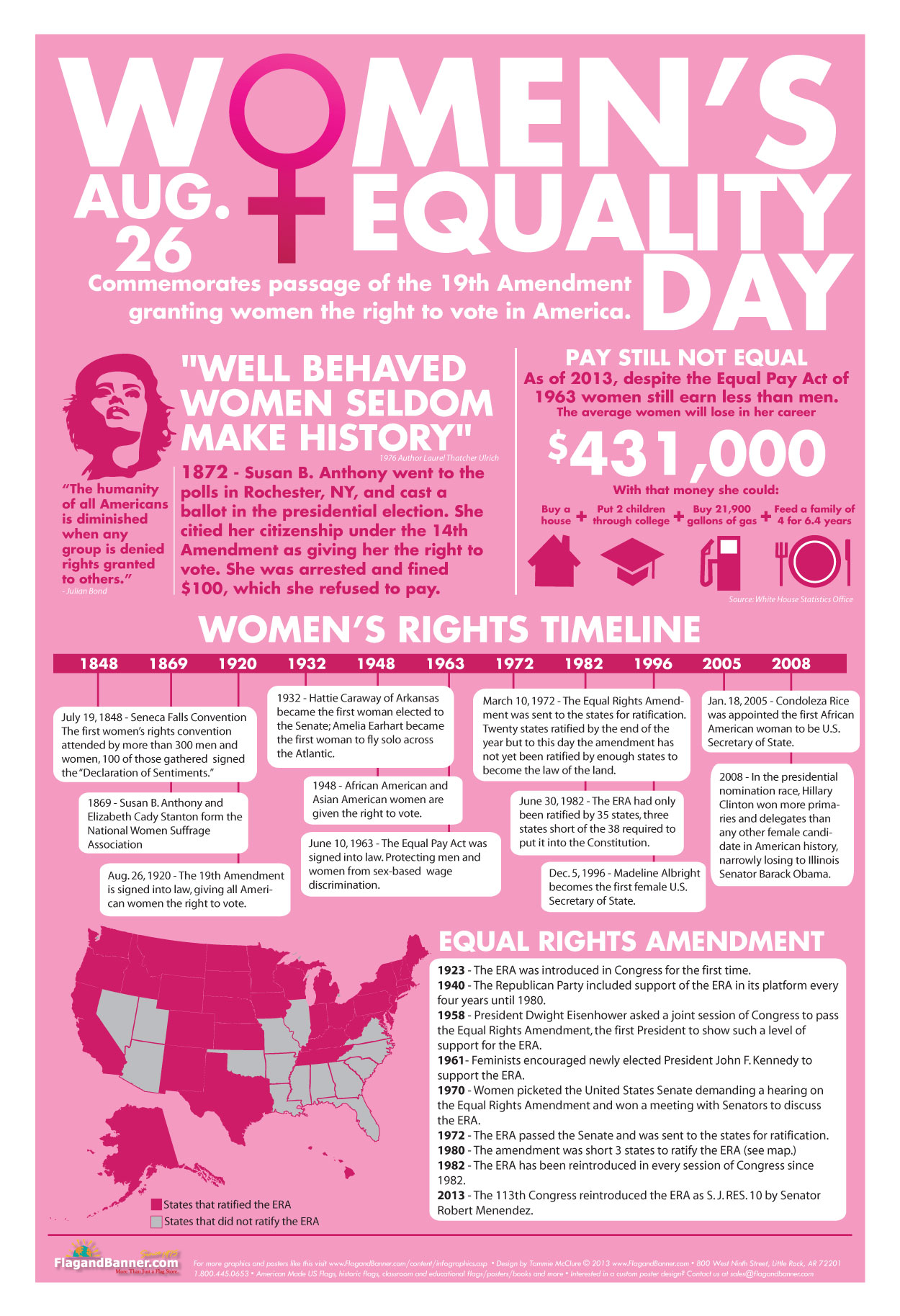 Women's Equality Day Facts-Infographic