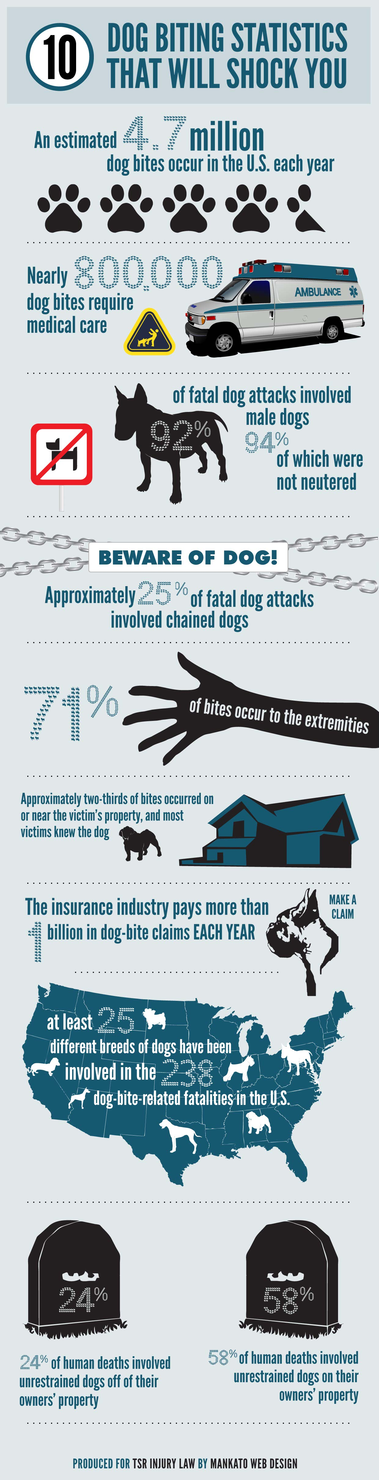 10-Dog-Biting-Statistics-That-Will-Shock-You-Infographic