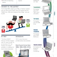 Toshiba Laptops Milestone