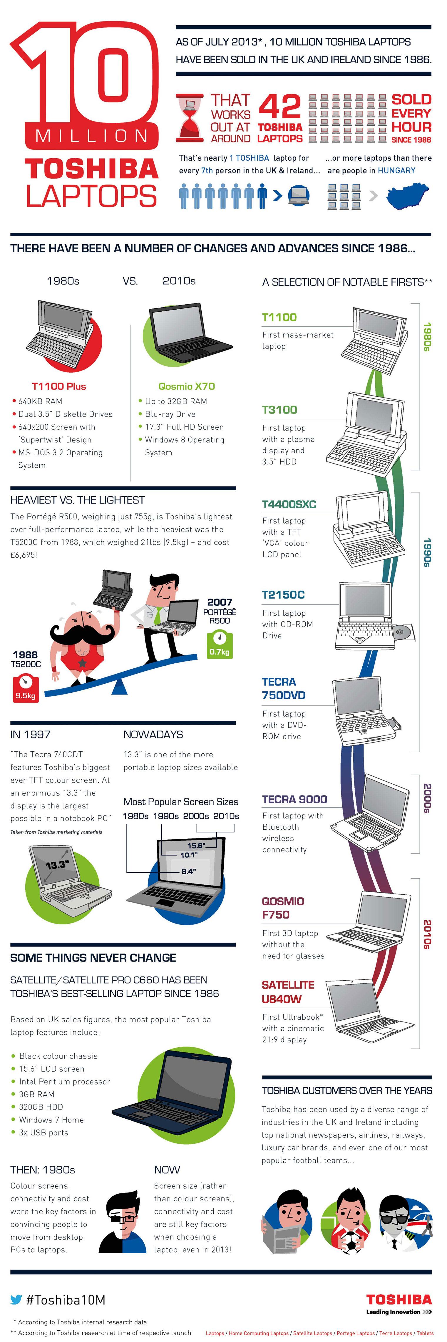 Toshiba Laptops Milestone-Infographic