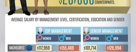 Accountant Salary USA