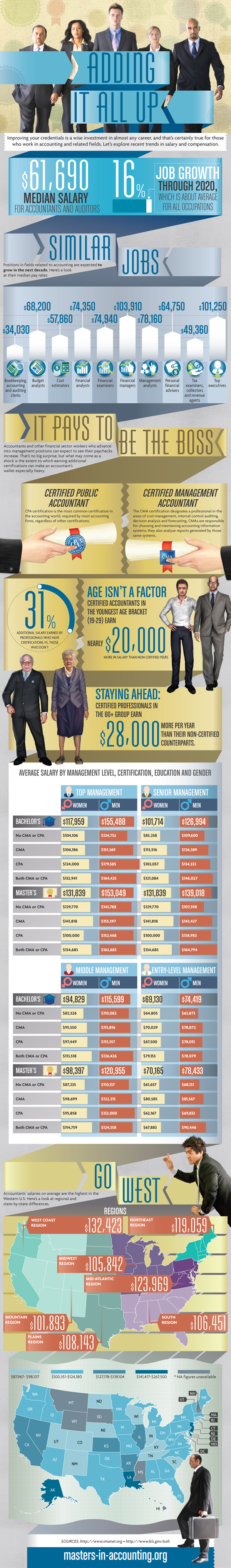 Accountant Salary USA-Infographic