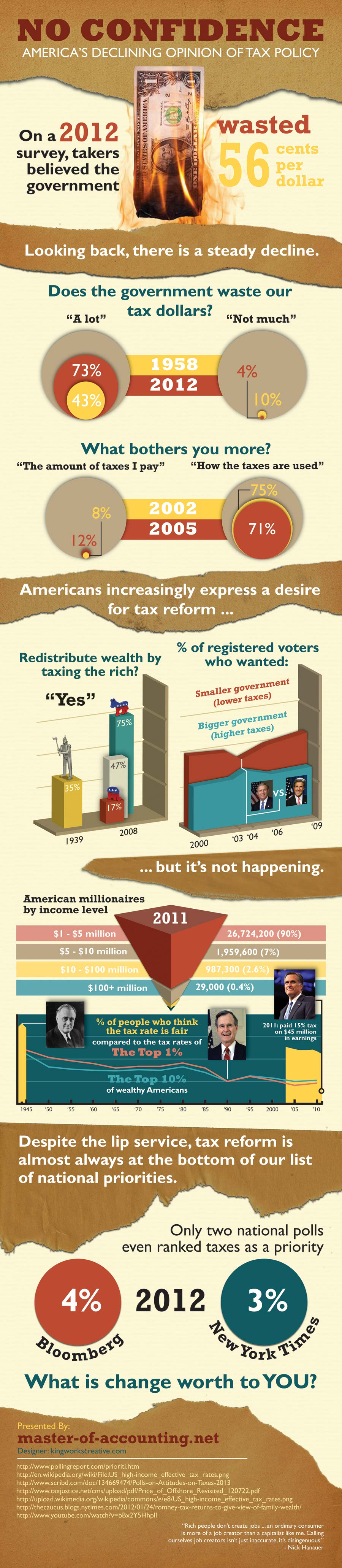 American Tax Policy Rage-Infographic