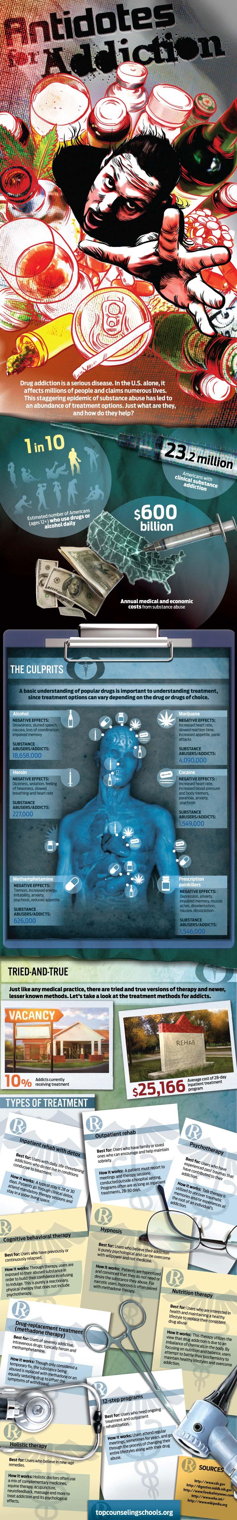 Methods of Fighting Drug Addiction-Infographic