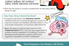 Job Stress Costs