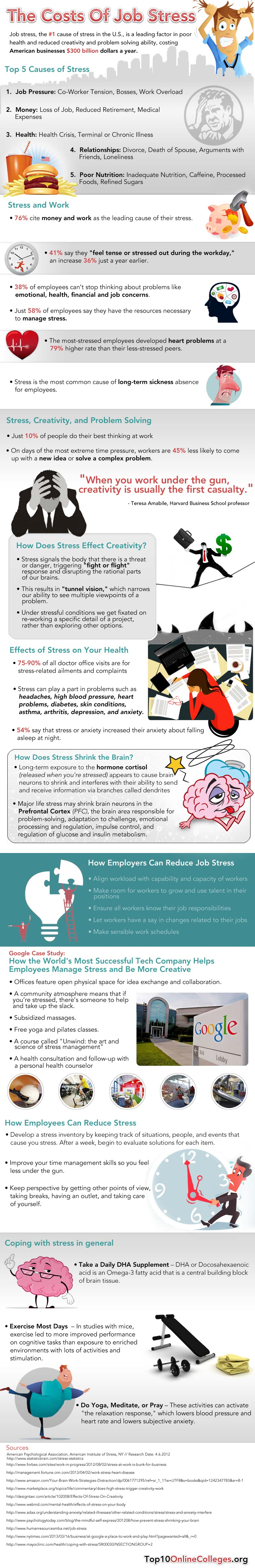 Job Stress Costs-Infographic