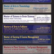 Weird Master Degrees