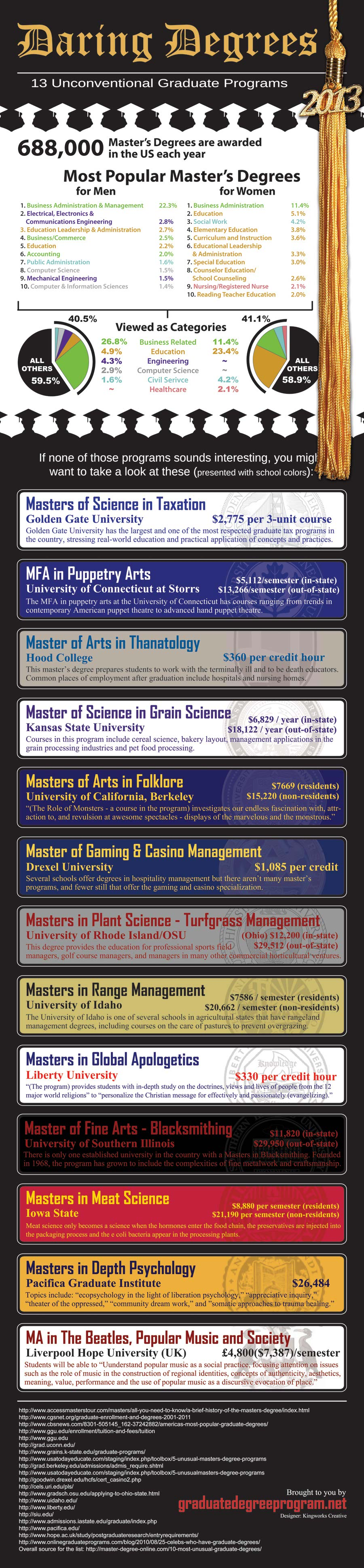 Weird Master Degrees-Infographic