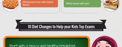 Exam Nutrition Tips