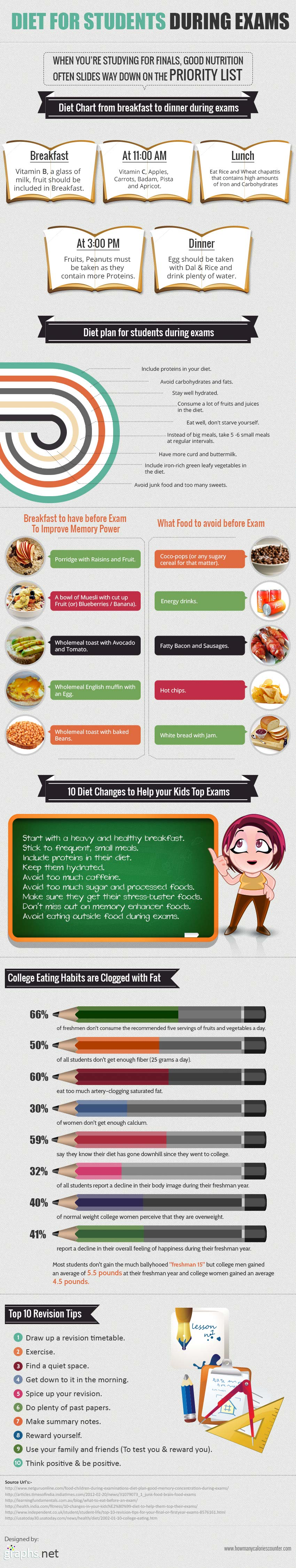 Exam Nutrition Tips-Infographic