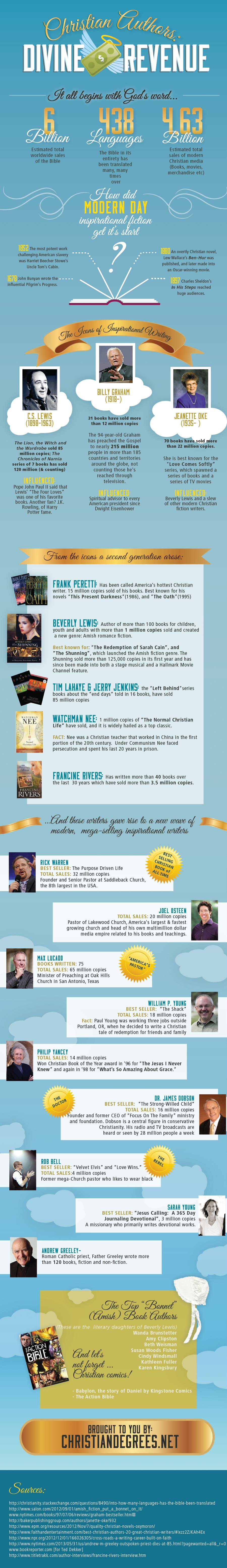 Bible Sales Worldwide-Infographic