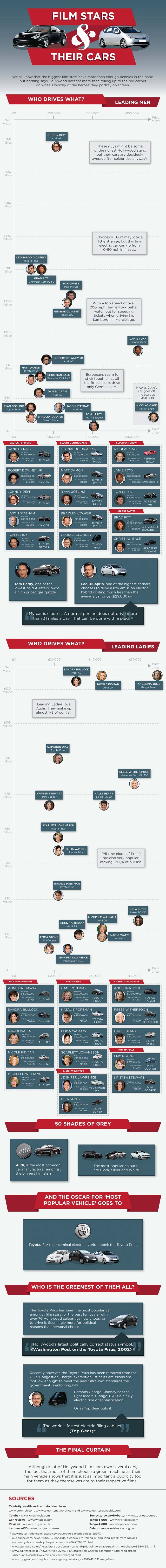 Starring Hollywood Cars-Infographic