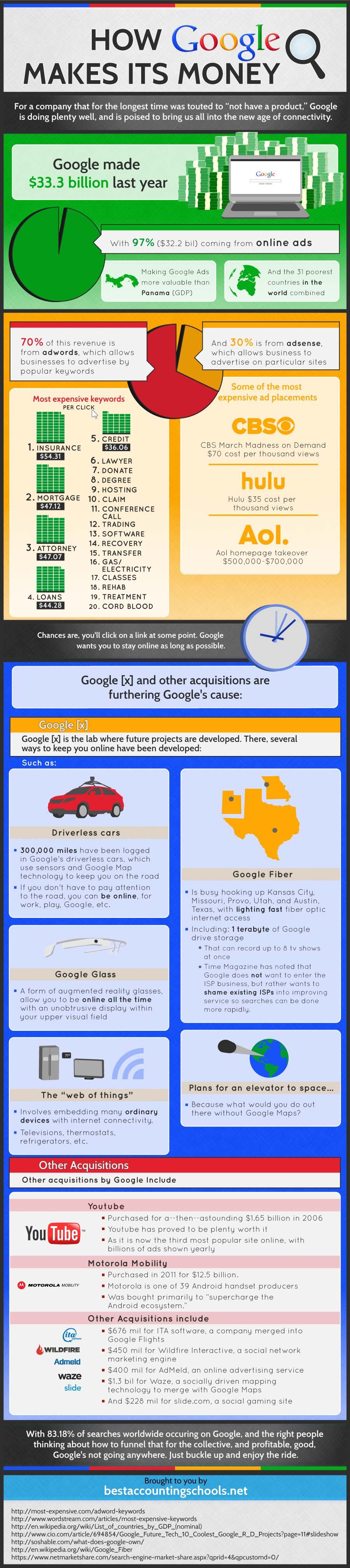 Google Money Machine-Infographic