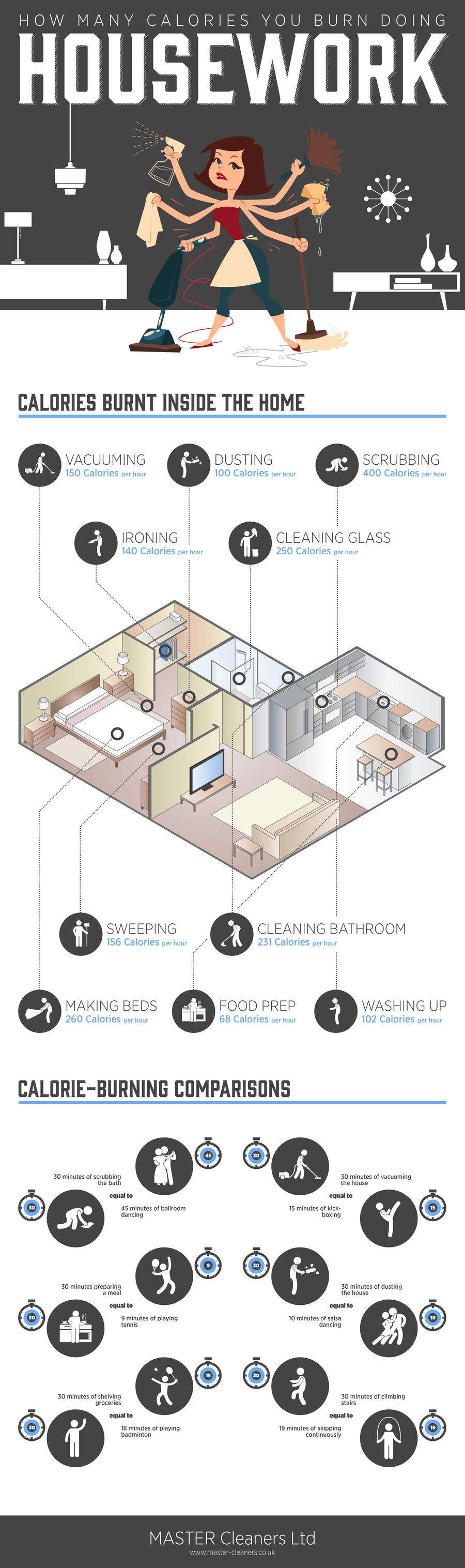 Housework Calories Burnt-Infographic