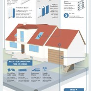 Hurricane Resistant Homes