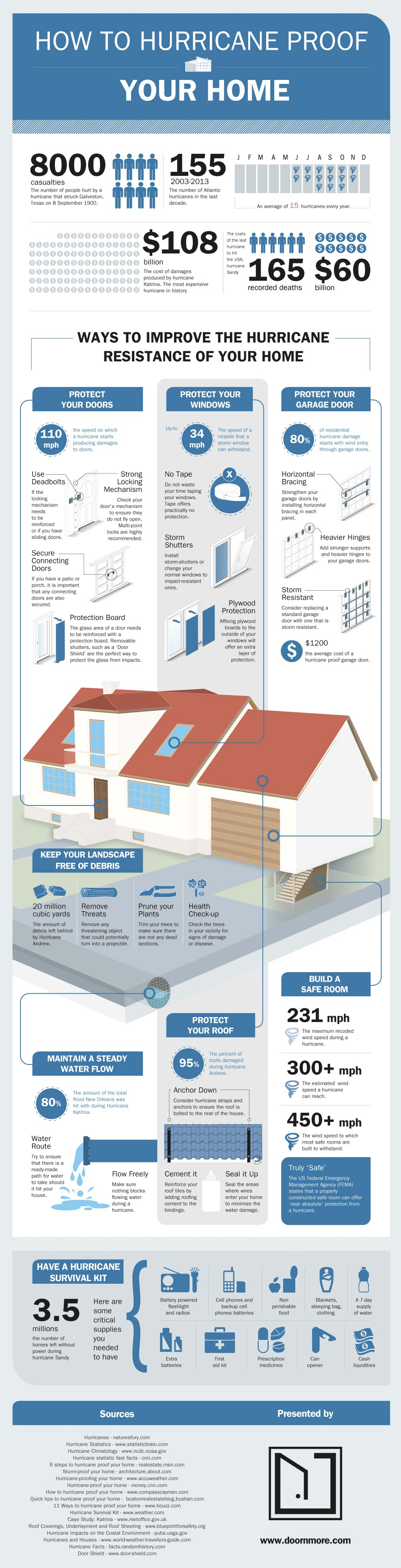 Hurricane Resistant Homes-Infographic