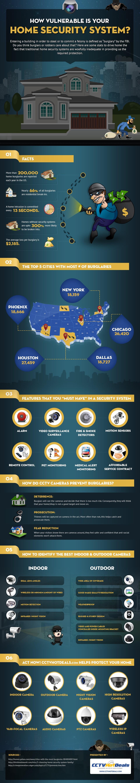 home security vulnerabilities