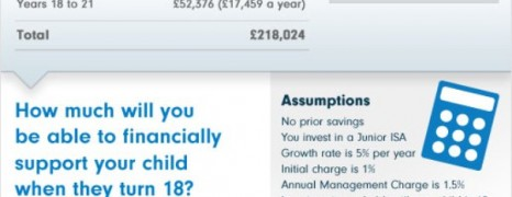 Cost of Raising Child in UK