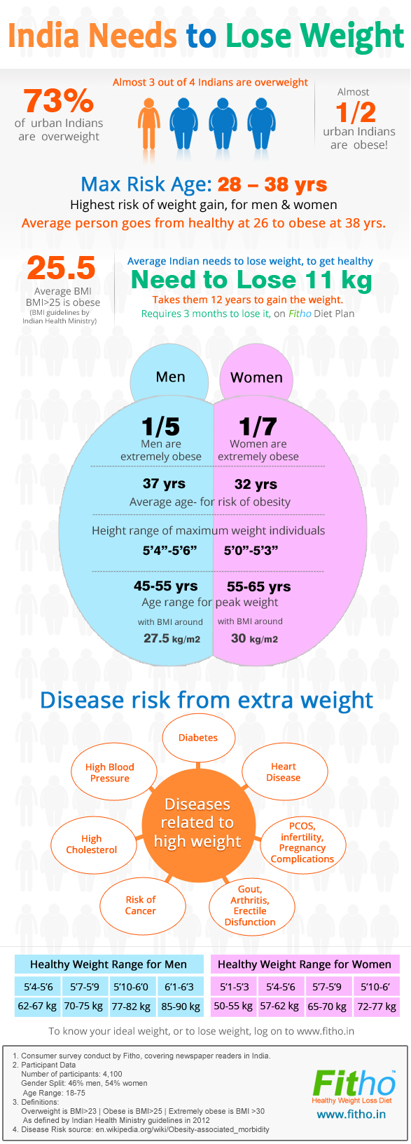 obesity crisis Obesity fact sheet from who providing key facts and information on causes, health consequences, double burden of disease, prevention, who response.