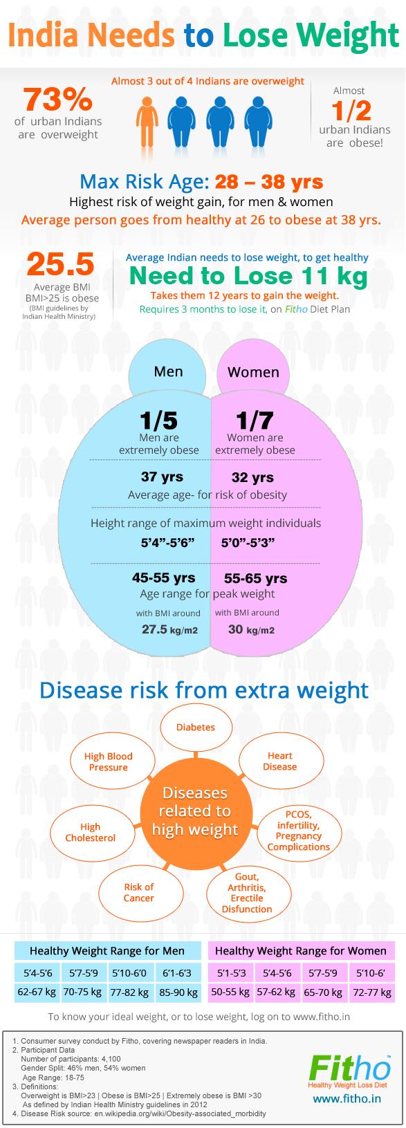 India Obesity Statistics-Infographic