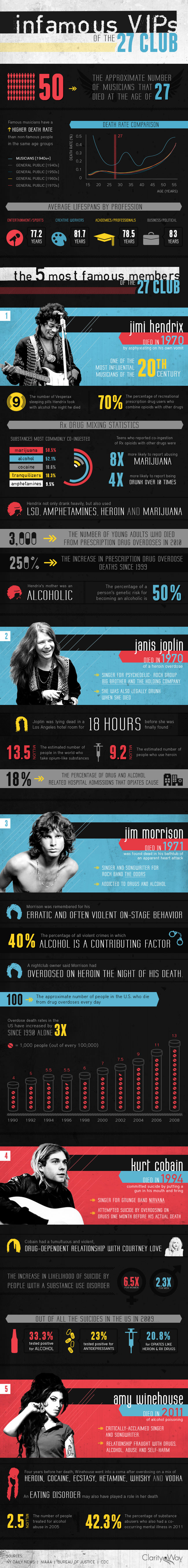27 Club Rockers-Infographic