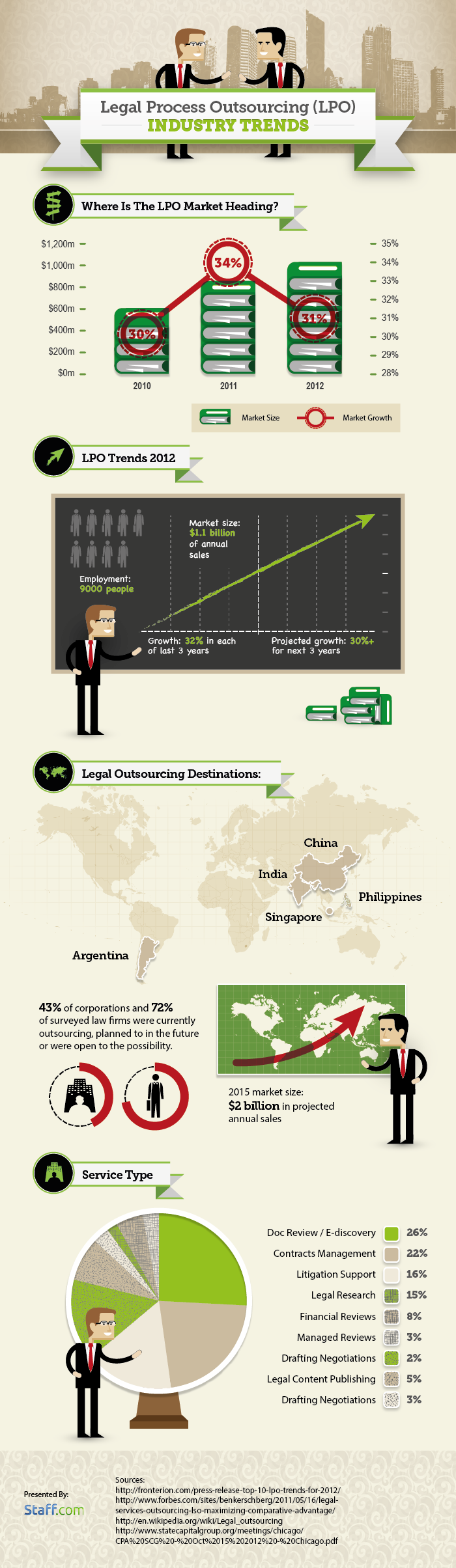Legal Process Outsourcing Industry-Infographic