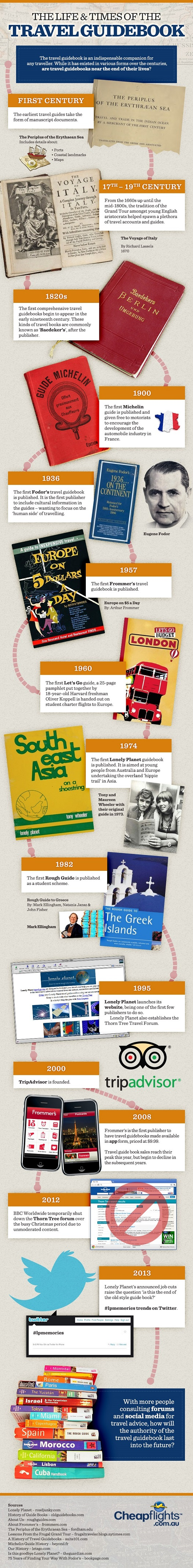 The Fall of Travel Guide Books-Infographic