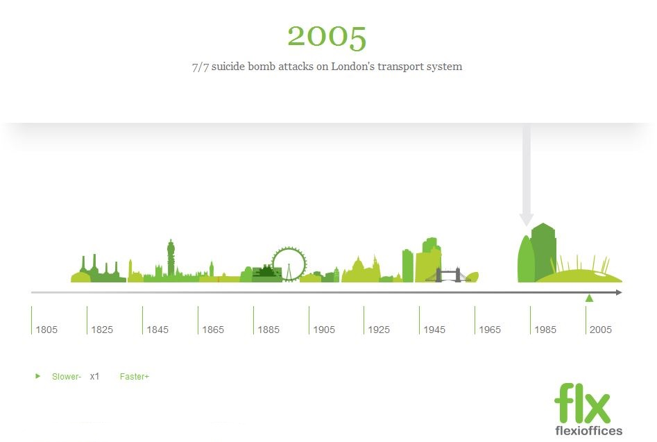 London Sites History-Infographic