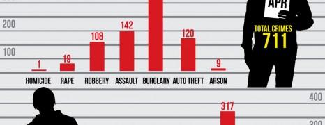 Minneapolis Crime Report 2013