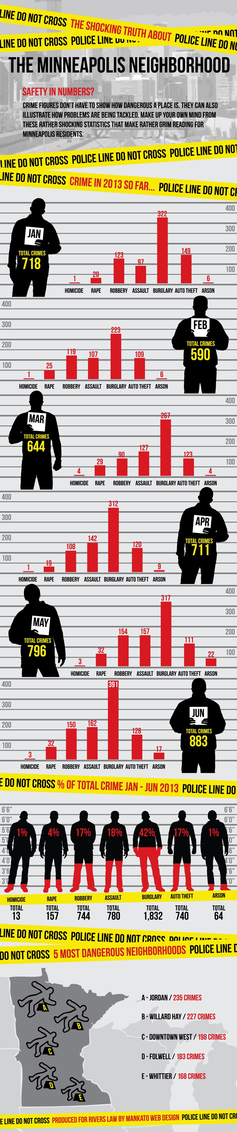 Minneapolis Crime Report