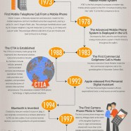 Mobile Technology in Business