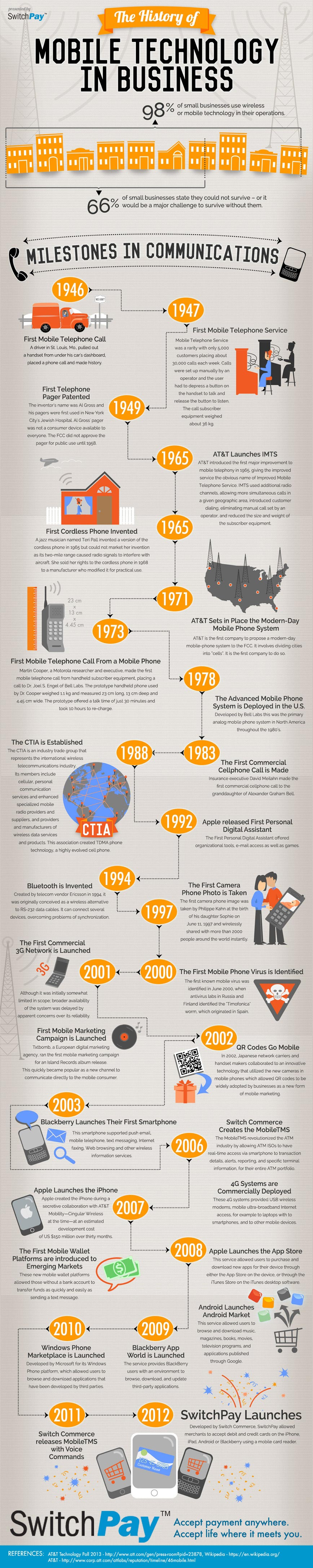 Mobile Technology in Business-Infographic