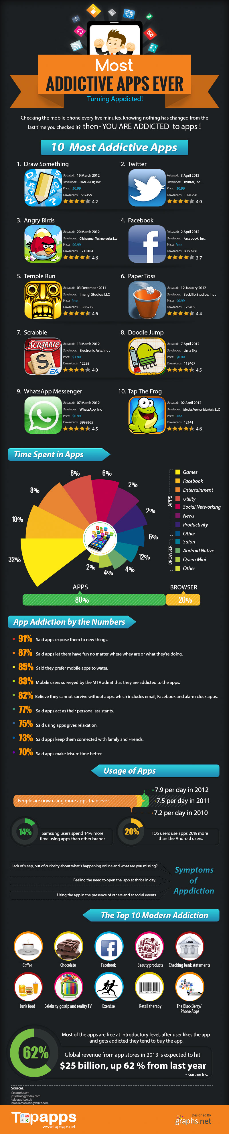 Addicted to Apps-Infographic