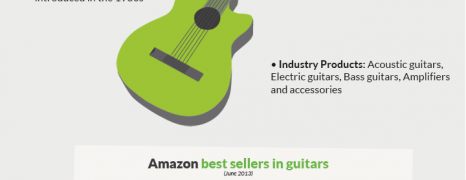 Musical Instruments Popularity