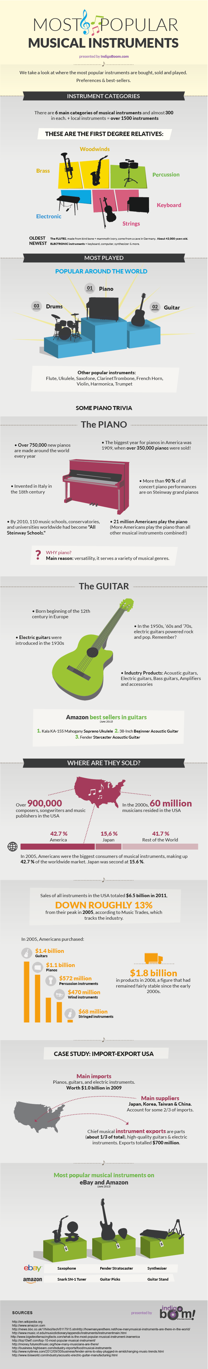 Musical Instruments Popularity-Infographic