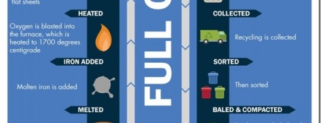 Steel Recycling Stats