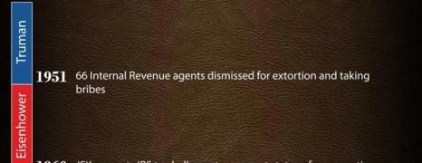 Tax Dollars Mismanagement