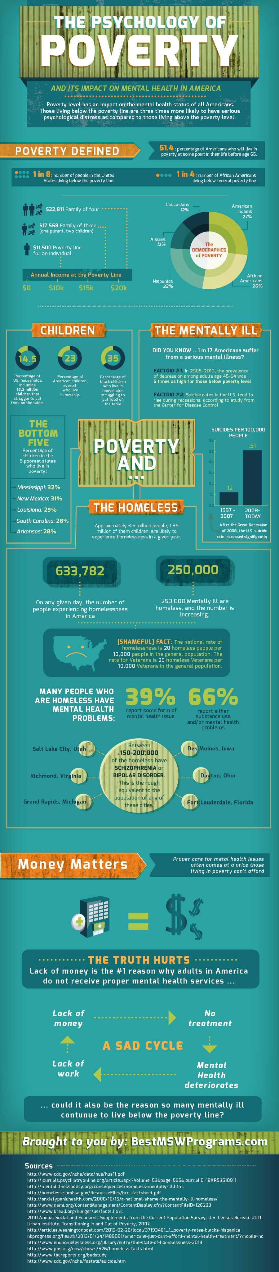 Poverty on Mental Health-Infographic