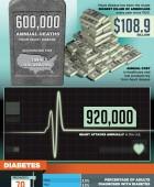 Chronic Disease Statistics