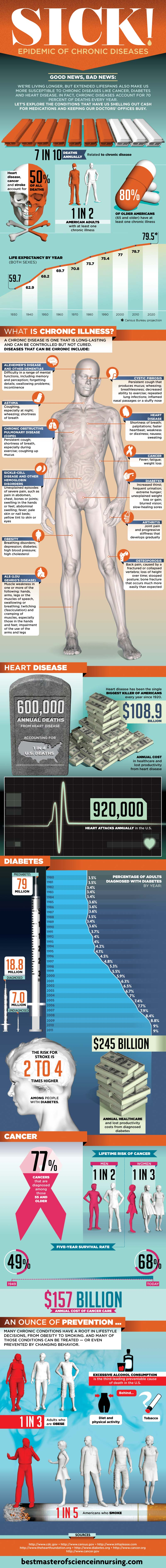 Chronic Disease Statistics-Infographic